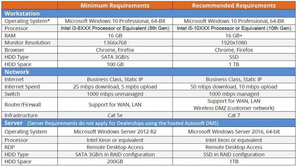 Autosoft Hardware Network Requirements